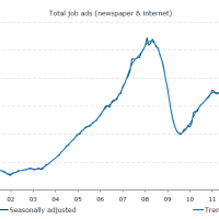 ANZ job ads fall in March