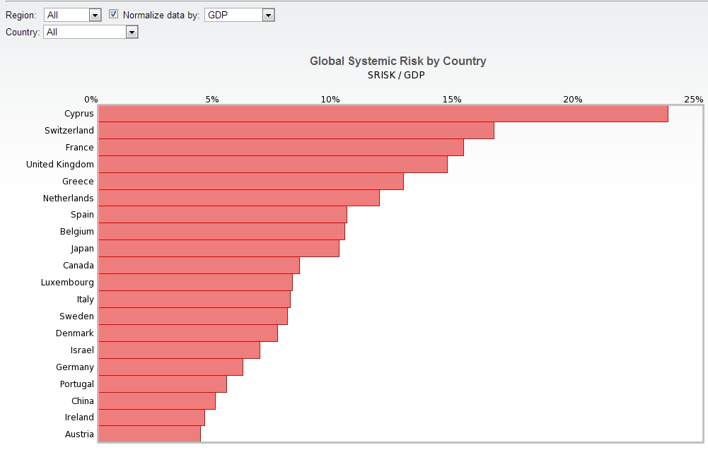 Normalised Bank risk to GDP by country - SRISK Stern