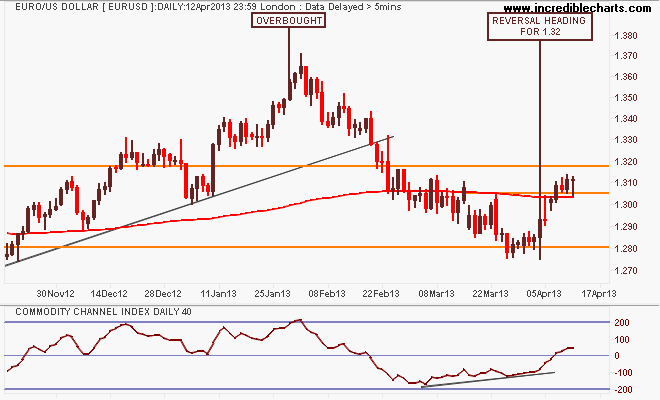 eurusd_fx_price_daily_and_commodity_channel_index___daily___40_periods.16nov12_to_19apr13