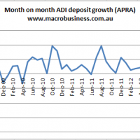 Australian deposit growth firms in March