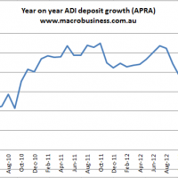 Deposit growth eases