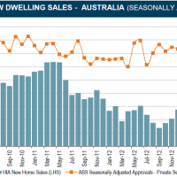 New home sales recover lost ground