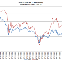 Daily iron ore price update (divergence)