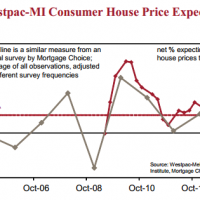 Consumer house price expectations fall