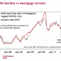 RMBS arrears falling with debt servicing costs