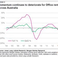 Office market slide gathers pace