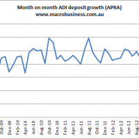 Deposit growth stabilises