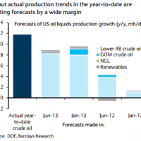 The hot air under US shale gas