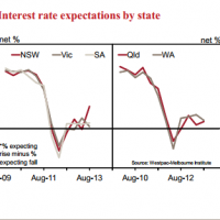 Households expect rising rates