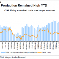 Chinese steel production powers on