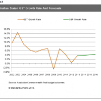 S&P chops GST forecasts