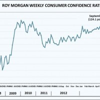 Roy Morgan consumer confidence breaks out