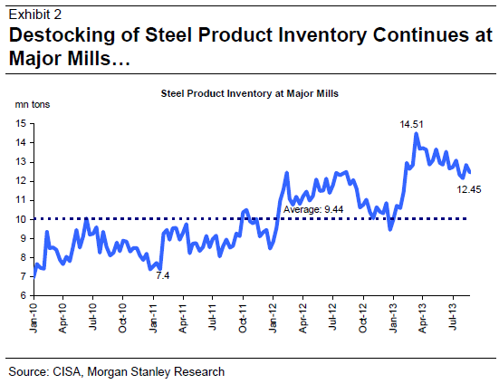 Chinese Steel Production Powers On Macrobusiness