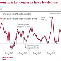 Unemployment expectations fall sharply