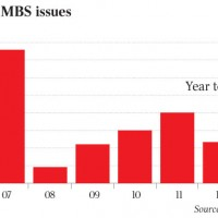 RMBS market surges back