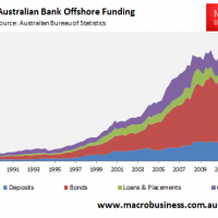 Banks to pay more for offshore debt