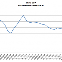 China GDP on the button