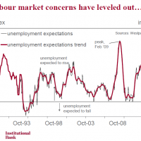 Unemployment expectations remain elevated
