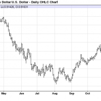 Taper fades but so does Australian dollar