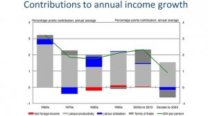 729-annual-income-growth-gruen-620x349