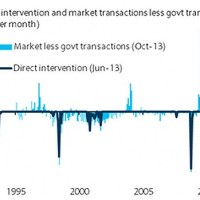 History of RBA Australian dollar intervention