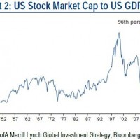 The US stock bubble charted