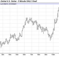 Australian dollar spikes as ECB, FED print