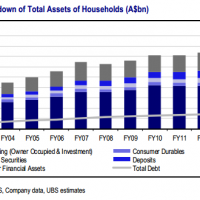 Households' ludicrous exposure to banks