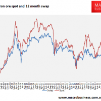 Daily iron ore price update (the long calm)