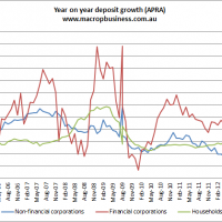 Deposit growth stable