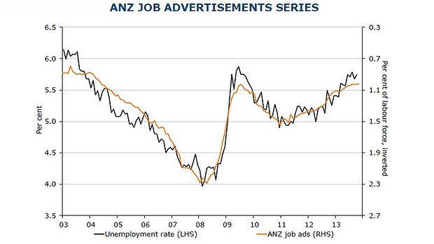 how to get a job in anz bank