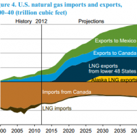 IEA sees a lot of US gas exports