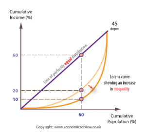 What Equality Efficiency Trade Off Macrobusiness