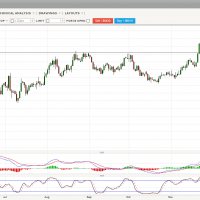 Australian dollar weakening on the crosses