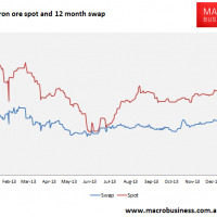 Daily iron ore price update (the ceiling)