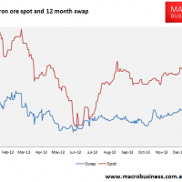 Daily iron ore price update (down)