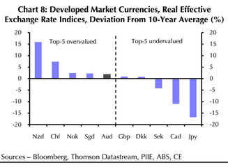 bloomberg markets currencies