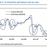 RBC: Interest rates have bottomed