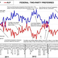 Labor jumps in polls (or does it?)