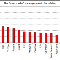 PC_wide_12Mar-misery-index-international-comparisons-620x349