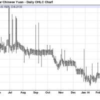 Chinese yuan rockets into carry traders