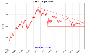 spot-copper-5y-Large