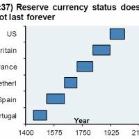 Is the yuan tearing down the US dollar?