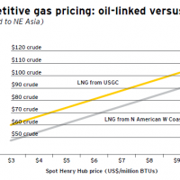 Australian LNG in the pricing gun