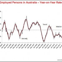 Employed-Persons-in-Australia-chart