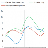 IMF: Macroprudential capped Asian house prices