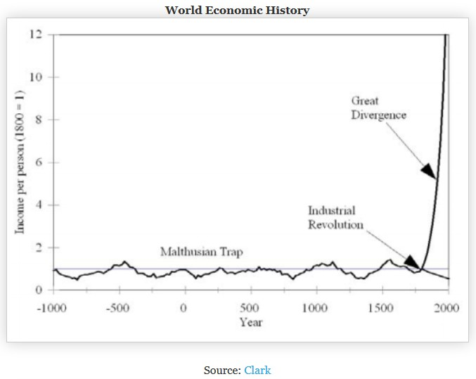a history of the industrial revolution and the growth of the united states economy Europe went through a period of astonishing growth after united states the economic history did living standards improve during the industrial revolution.