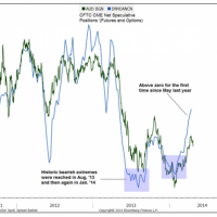 Goldman turns bearish on Australian dollar
