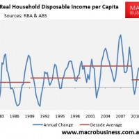 Will the Budget prick the housing bubble?