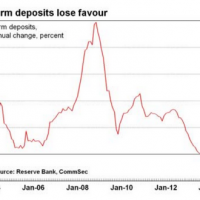 Term deposits collapse